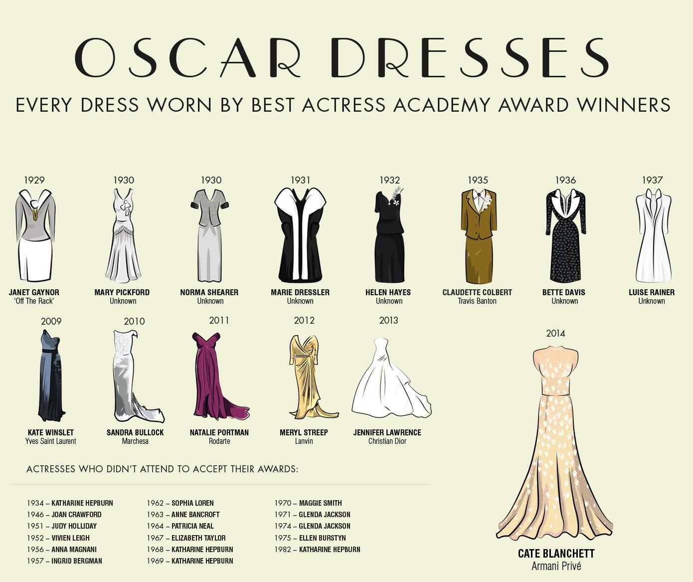 Best Actress Oscar Dresses 1929 to 2014 Собираемся на «Оскар»: <br/> какой дресс код у главной кинопремии года